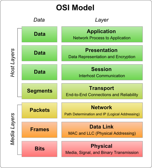 iso osi 7 layer network architecture Iso 7498-2 security architecture iso/iec 7498-3 naming and patterns in network architecture: open systems interconnection/computer communications standards.