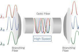 DWDM (Dense Wavelength Division Multiplexing)
