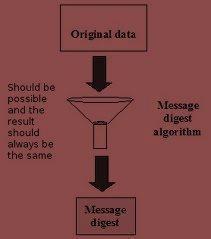 Message Digest