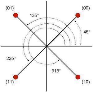 QPSK (Quadrature Phase Shift Keying)
