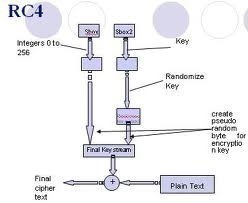 RC4 (Rivest Cipher 4)