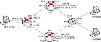 VRRP (Virtual Router Redundancy Protocol)