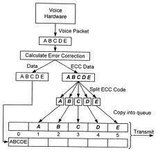 Backward Error Correction (BEC)