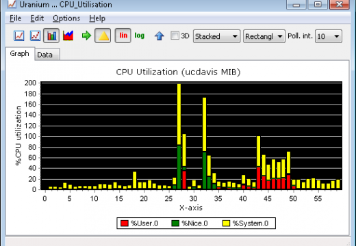 How to Find Out CPU Utilization in UNIX