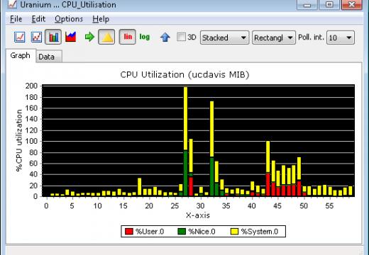 How to Find Out CPU Utilization in UNIX