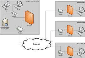 How to Setup an Intranet