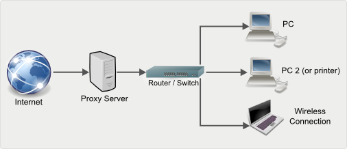 How to Setup a Proxy Server