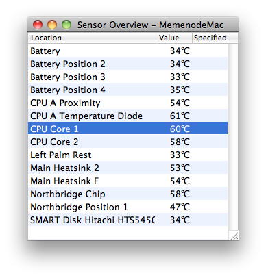 Mac sensors