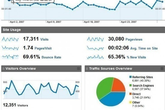 How to Track Website Visitors