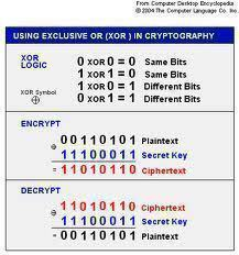 XOR Encryption