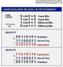 XOR Encryption