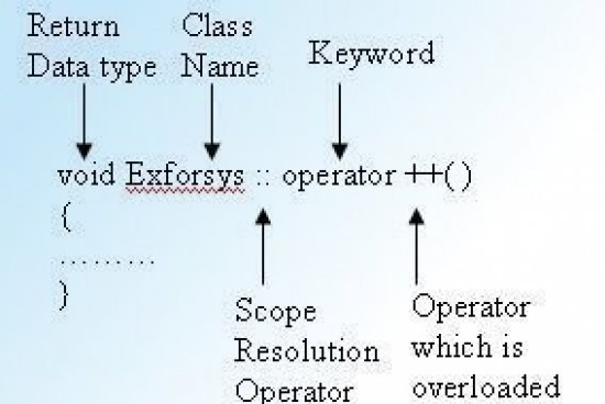 Operator Overloading – Introduction