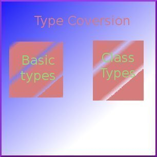 Type Conversion – Basic to Class Type