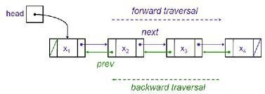 Doubly Linked List – Traversing and Search