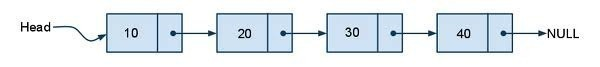 Traversing and Searching a Linear Linked List