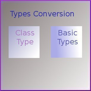 Type Conversion – Class to Basic Type
