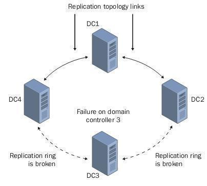 Configuring and Troubleshooting Active Directory Replication