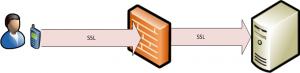 Managing Exchange Server Connectivity Across Firewalls