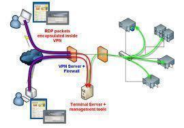 Securing Remote Access and VPN Servers