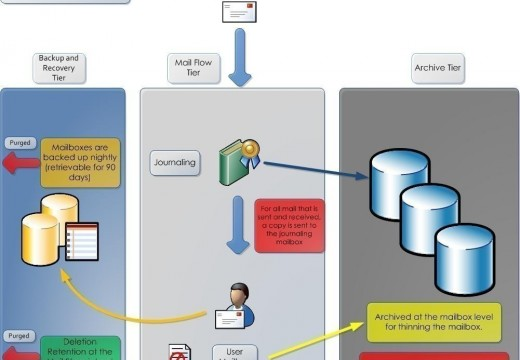 How Does the Email System Work?