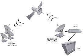 How is a Satellite System Connected to a Television Set