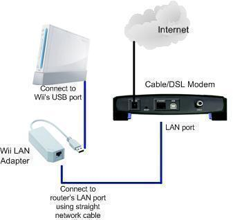 How to hook up my Wii to the internet?