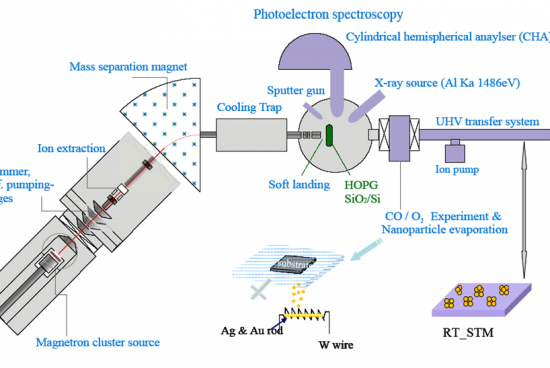 What is Photoelectron Spectroscopy?