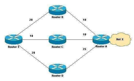 Interior Gateway Routing Protocol