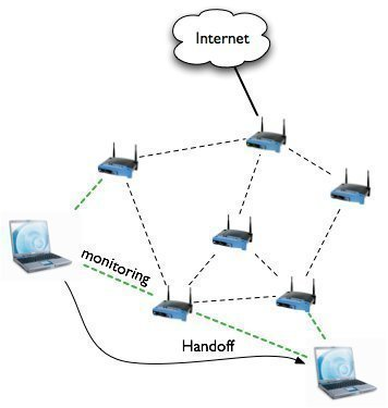 [DIAGRAM_3US]  Wireless Mesh Network | Wireless Mesh Lan Diagram |  | The Tech-FAQ