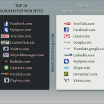 Top Blacklisted and Whitelisted Sites