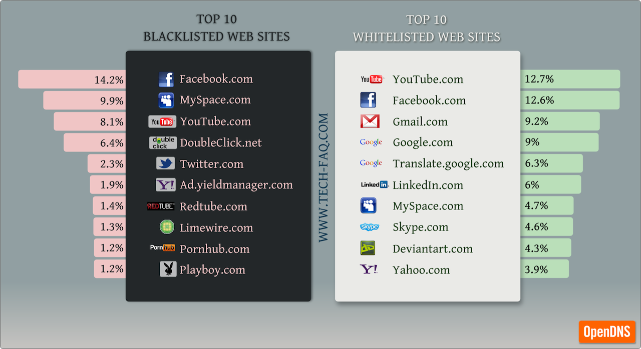 topblackwhitelisted3 topblackwhitelisted3 150x150 Top 10 Blacklisted Web Sites