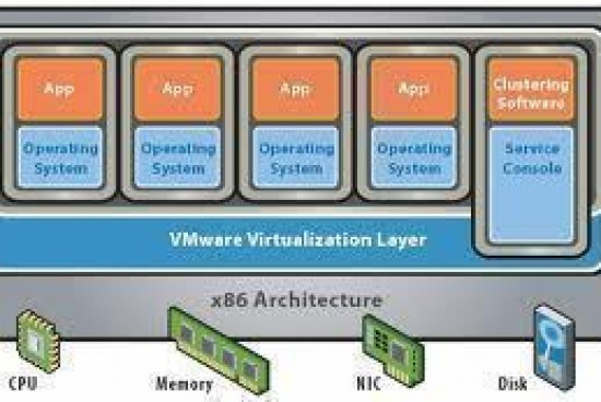 What is a Hypervisor?