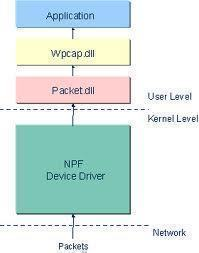 What is PCAP?