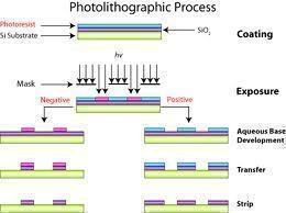 What is Photolithography?