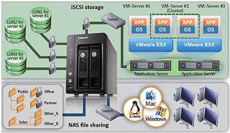 iSCSI vs NAS