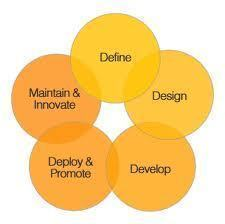 SDLC Methodology
