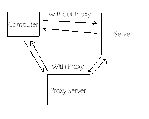 Proxy How to Hide an IP