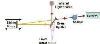 What is FTIR Spectroscopy?