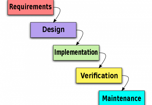 The Waterfall Model