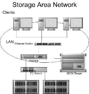 SAN (Storage Area Network)