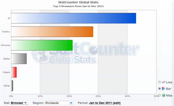 Worldwide Browser Statistics from Jan 2011 to Dec 2011