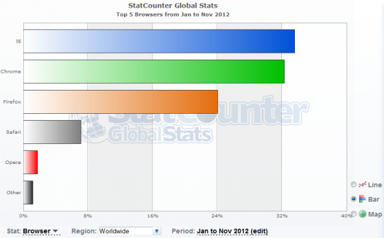 Worldwide Browser Statistics from Jan 2012 to Nov 2012