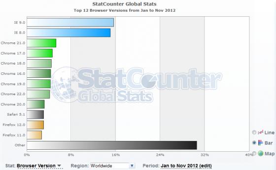Worldwide Browser Version Statistics from Jan 2012 to Nov 2012