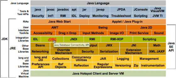 Modules and Structure of JDK