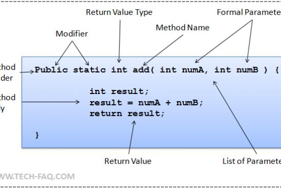 Java Method