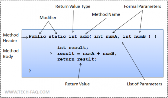 Java Method Structure