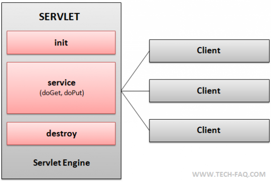 Lifecycle of a Java Servlet