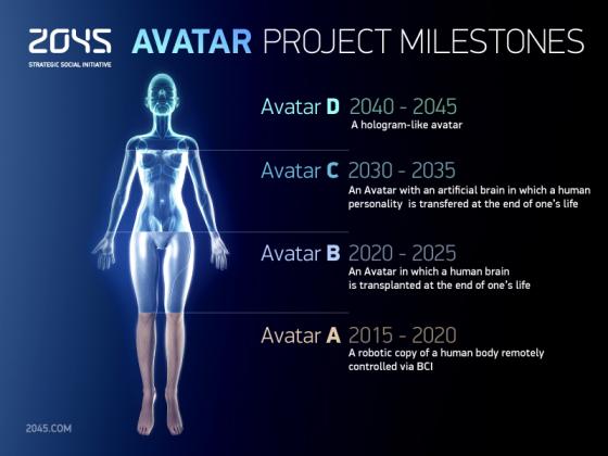 2045 Initiative Milestones