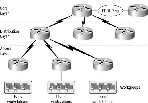 Understanding the Cisco Three-Layer Hierarchical Model