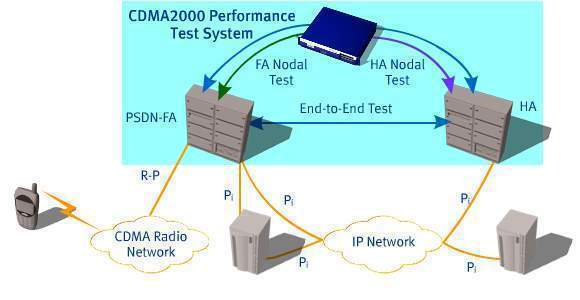 CDMA-2000 1xRTT